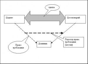 Це́ссия (лат. cessiō — уступка, передача) — уступка прав требования или иного